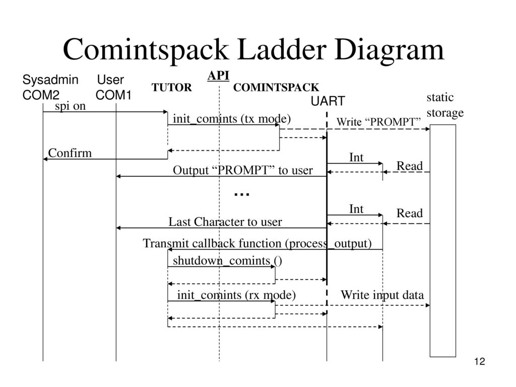 Father Ladder Diagram Wiring Schemes How To Read Diagrams Circuit Of Dma Repair Scheme