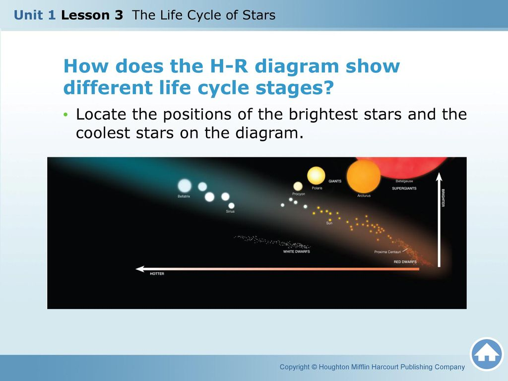 Unit 1 lesson 3 the life cycle of stars ppt download how does the h r diagram show different life cycle stages pooptronica