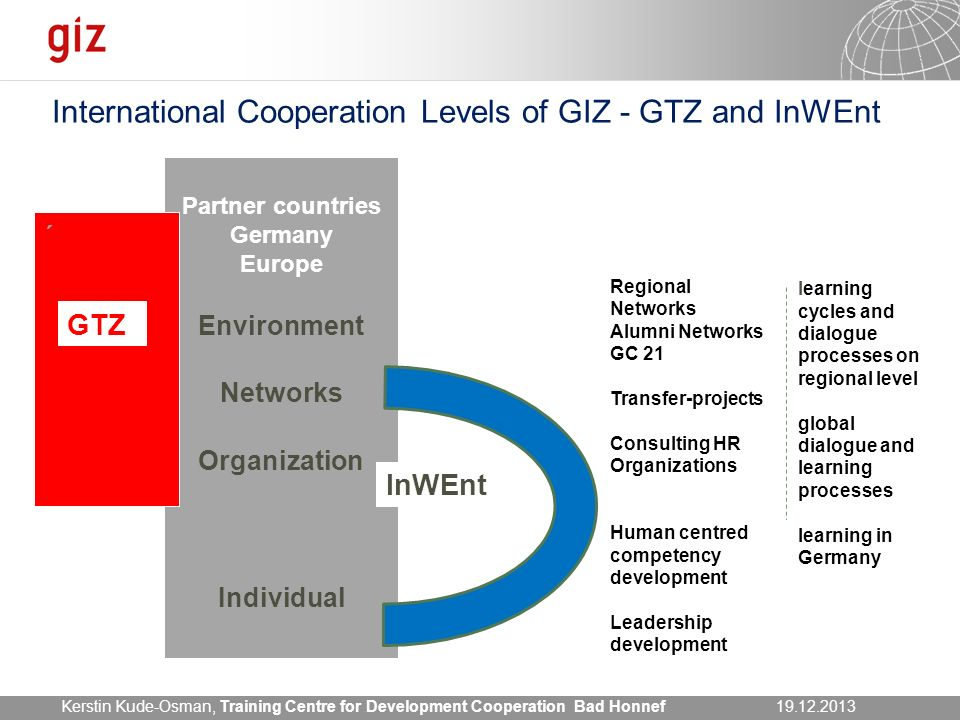 International Cooperation Levels of GIZ - GTZ and InWEnt