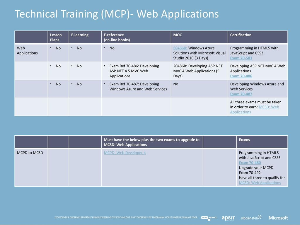 Mta mcp en mcsa curriculum in de microsoft it academy ppt download technical training mcp web applications xflitez Images