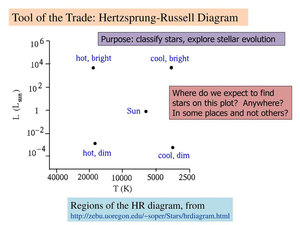 The most astonishing fact about the universe the life cycle of tool of the trade hertzsprung russell diagram pooptronica