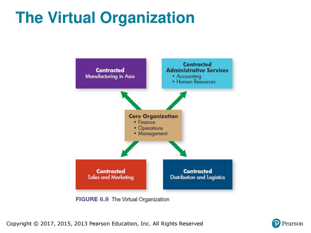virtual organization A comprehensive index of various issues relevant to emergent organizational  forms & virtual organizations topics include outsourcing, intranets, new.