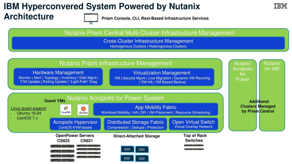 IBM Systems Network Architecture explained