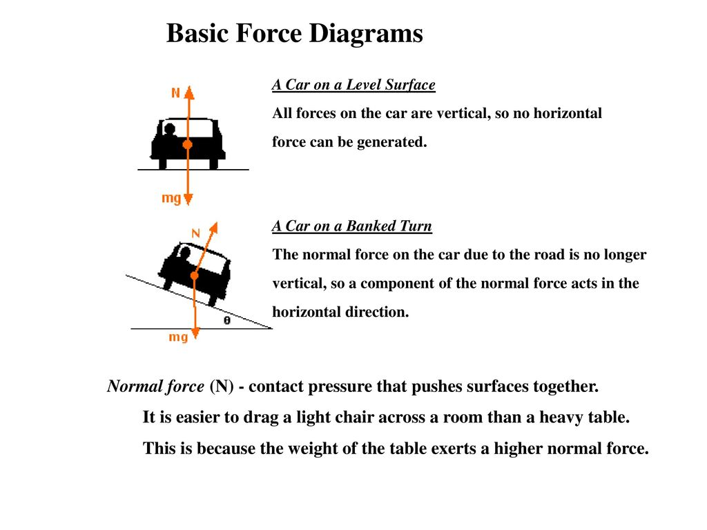 Forces and newtons laws of motion ppt download basic force diagrams a car on a level surface all forces on the car are pooptronica Choice Image