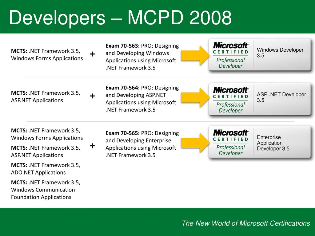 The new world of microsoft certifications ppt download required for all mcts certifications 1betcityfo Gallery