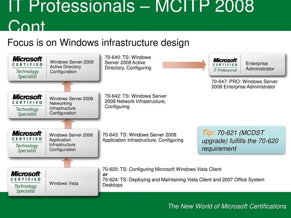 The new world of microsoft certifications ppt download it professionals microsoft certified technology specialist 21 it professionals 1betcityfo Image collections