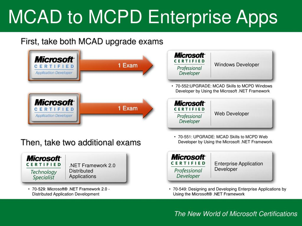 The new world of microsoft certifications ppt download 25 upgrade 1betcityfo Image collections