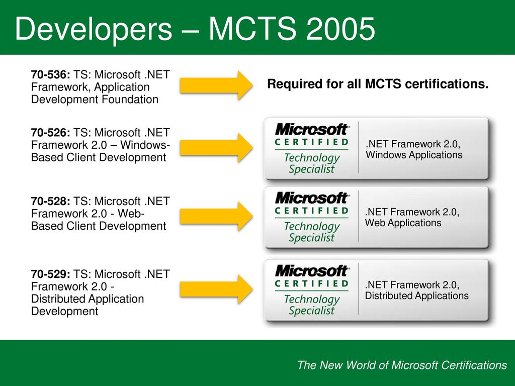 Microsoft Certified Technology Specialist Ukranochi