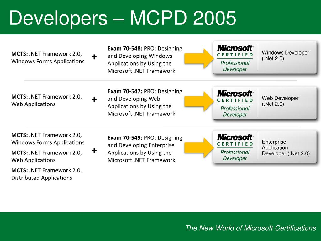 The new world of microsoft certifications ppt download developers mcts 2005 required for all mcts certifications 1betcityfo Gallery