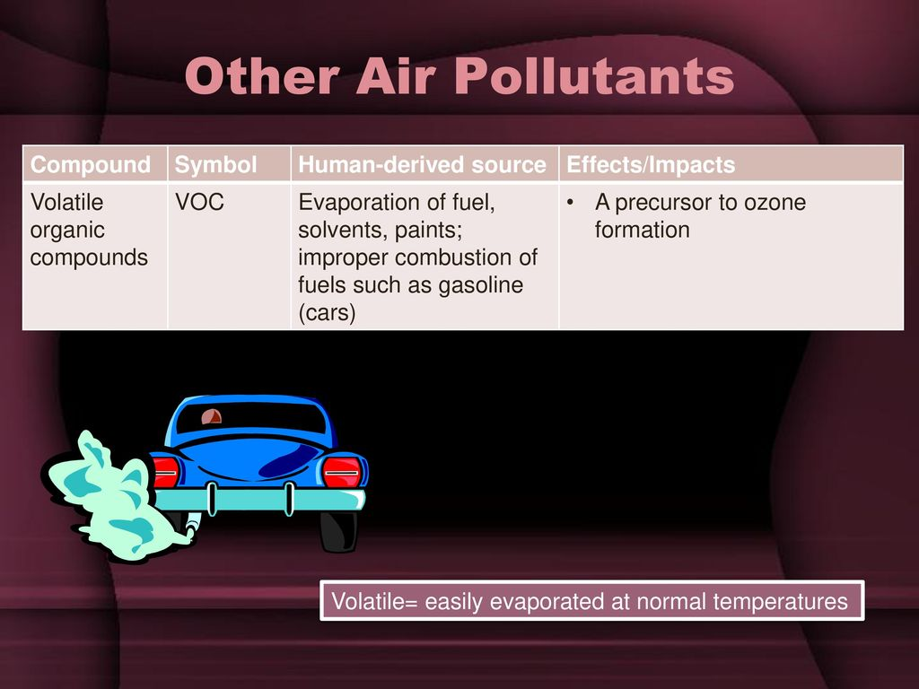 Acid rain acid deposition ppt download other air pollutants compound symbol human derived source biocorpaavc Images
