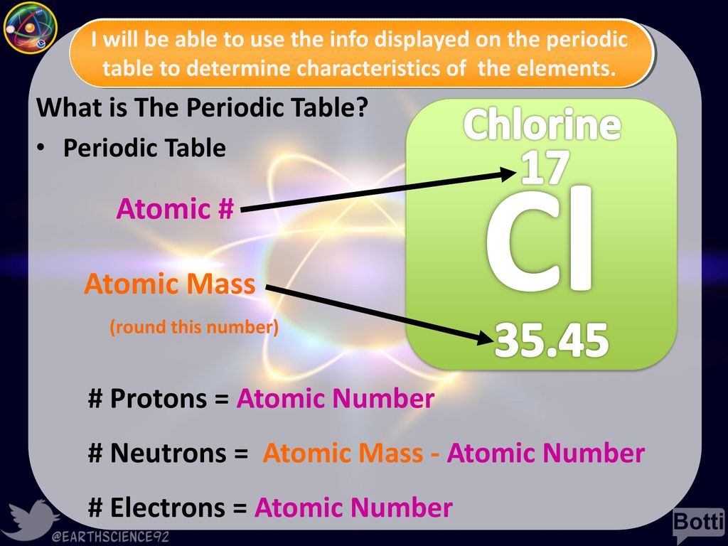 Atoms elements the periodic table ppt download what is the periodic table urtaz Image collections