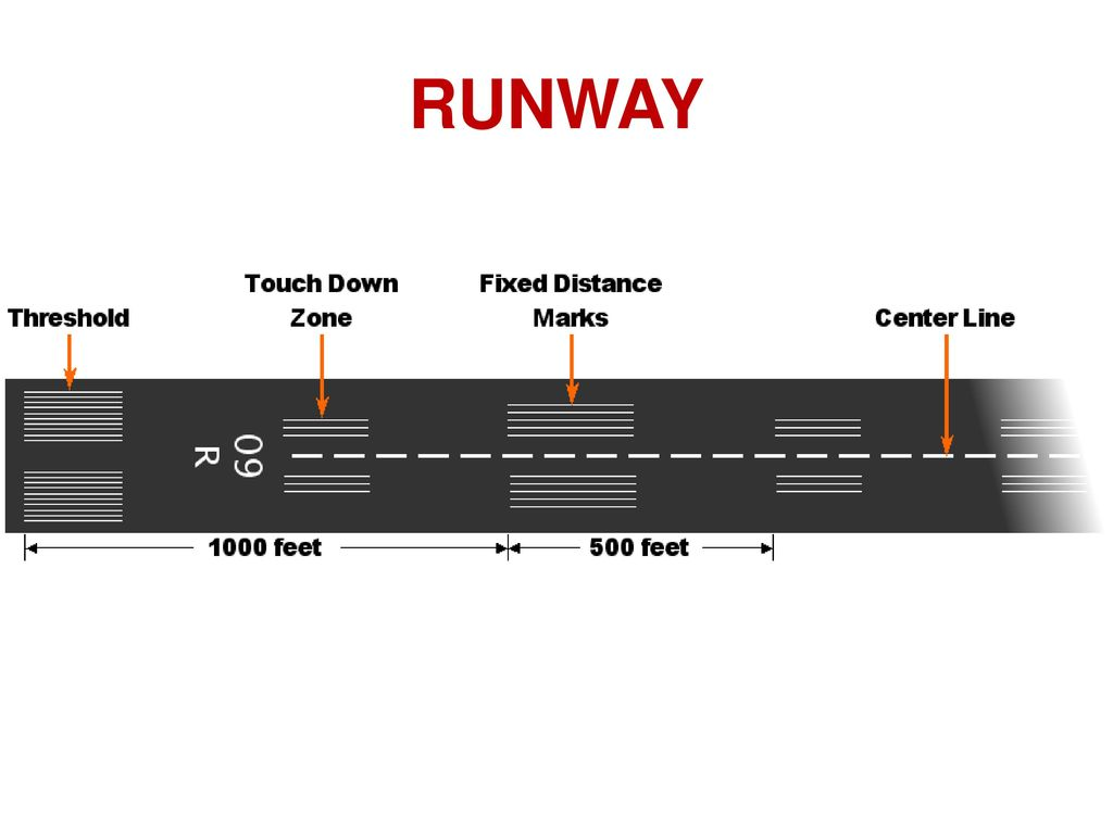 Airport planning ppt download runway pooptronica