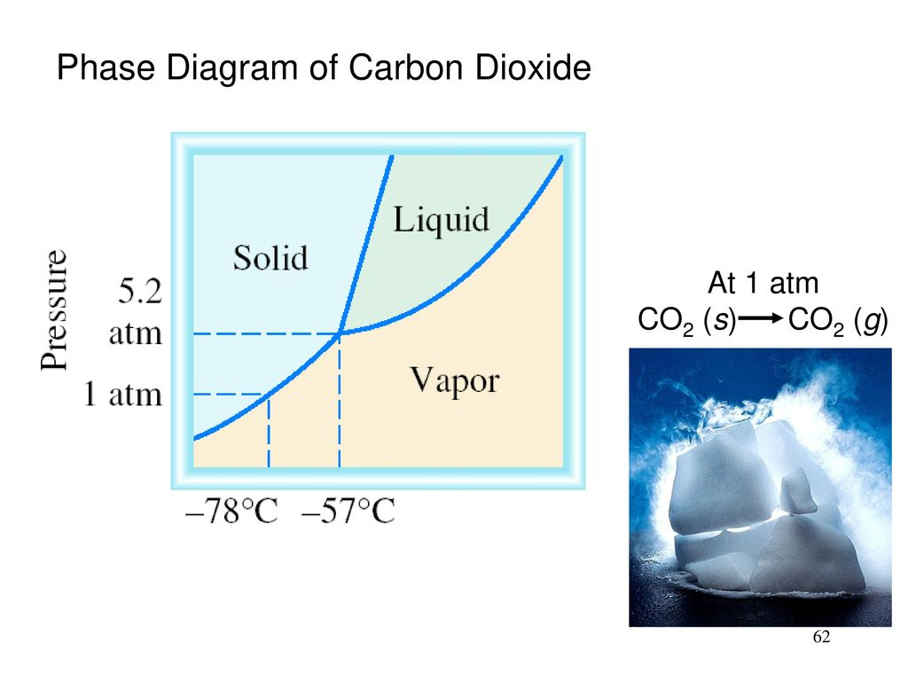 Phase diagram of carbon dioxide image collections diagram design intermolecular forces and ppt download phase diagram of carbon dioxide pooptronica image collections pooptronica Gallery