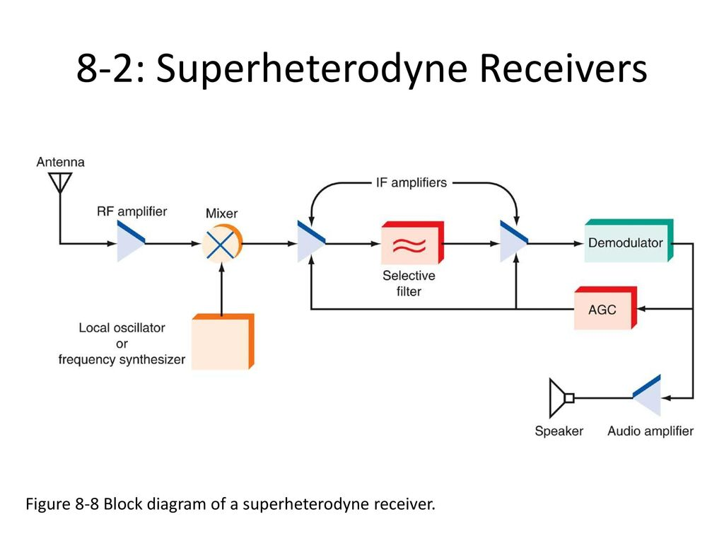Communication receivers ppt download 8 2 superheterodyne receivers pooptronica