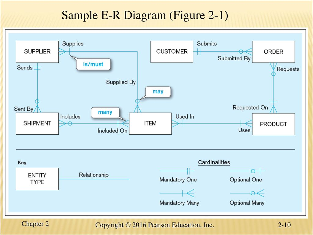 Chapter 2 modeling data in the organization ppt download sample e r diagram figure 2 1 pooptronica Choice Image