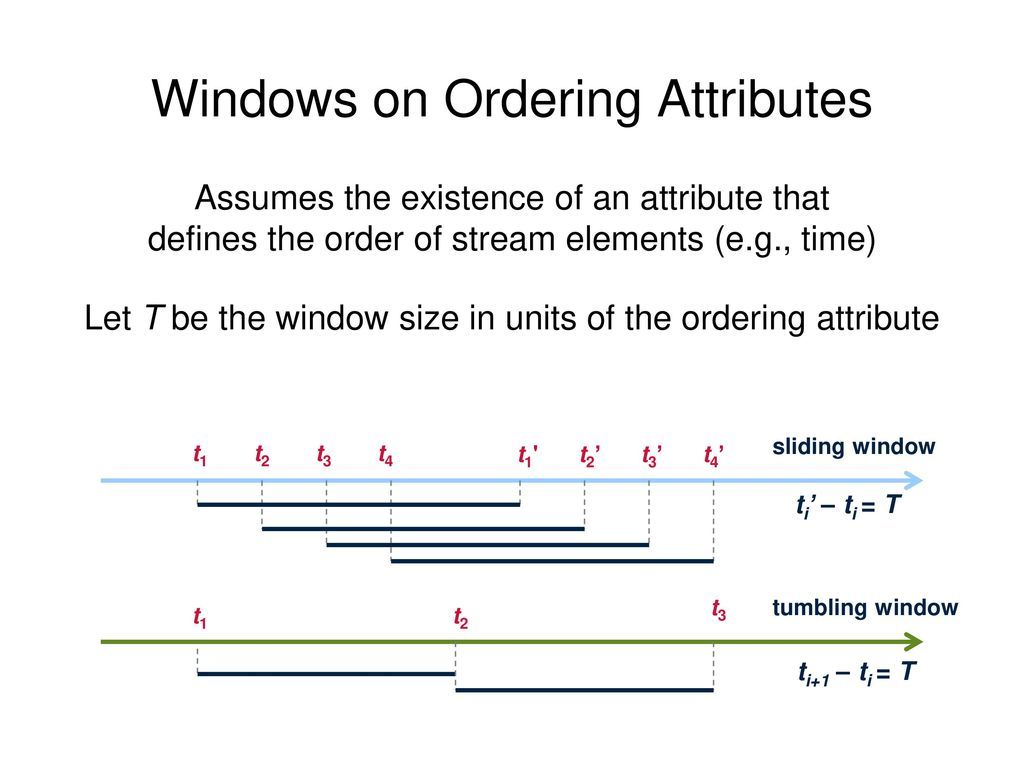 Windows on Ordering Attributes