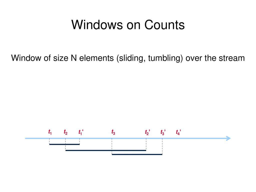 Window of size N elements (sliding, tumbling) over the stream