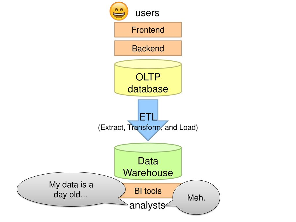 ETL (Extract, Transform, and Load)