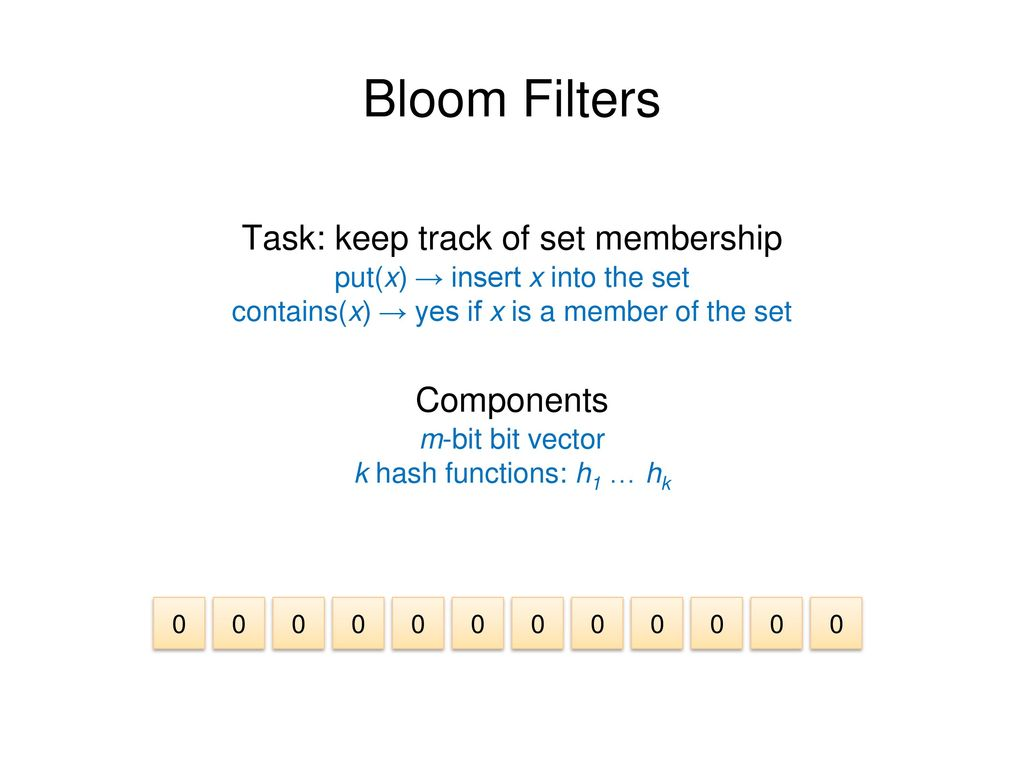 Bloom Filters Task: keep track of set membership Components