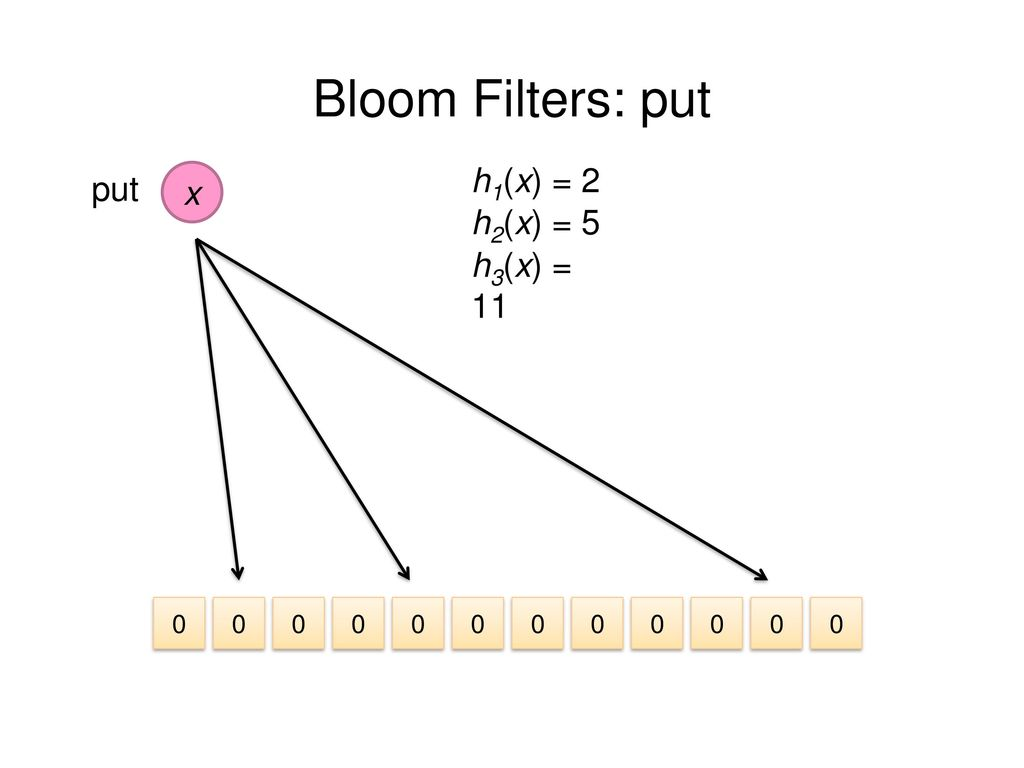 Bloom Filters: put h1(x) = 2 put x h2(x) = 5 h3(x) = 11