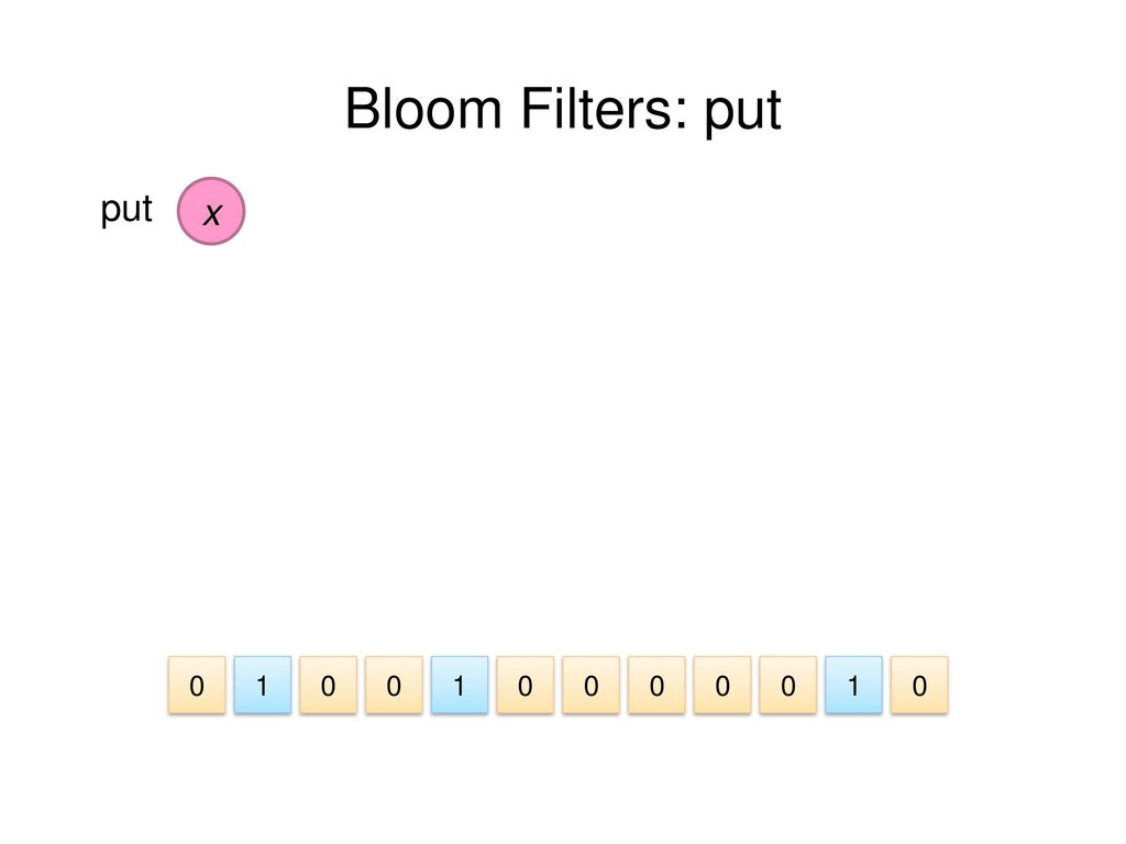 Bloom Filters: put put x 1 1 1