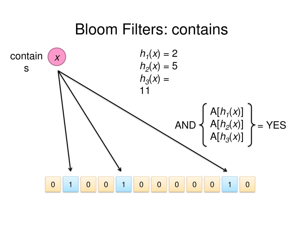 Bloom Filters: contains