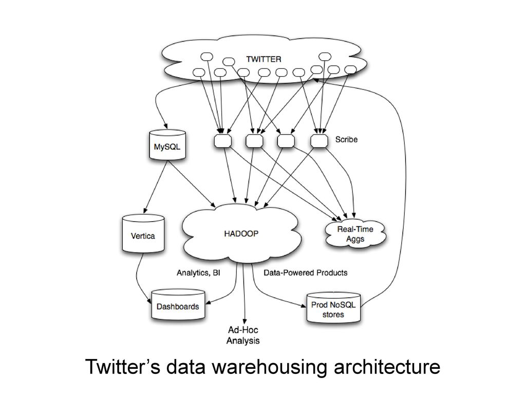Twitter's data warehousing architecture