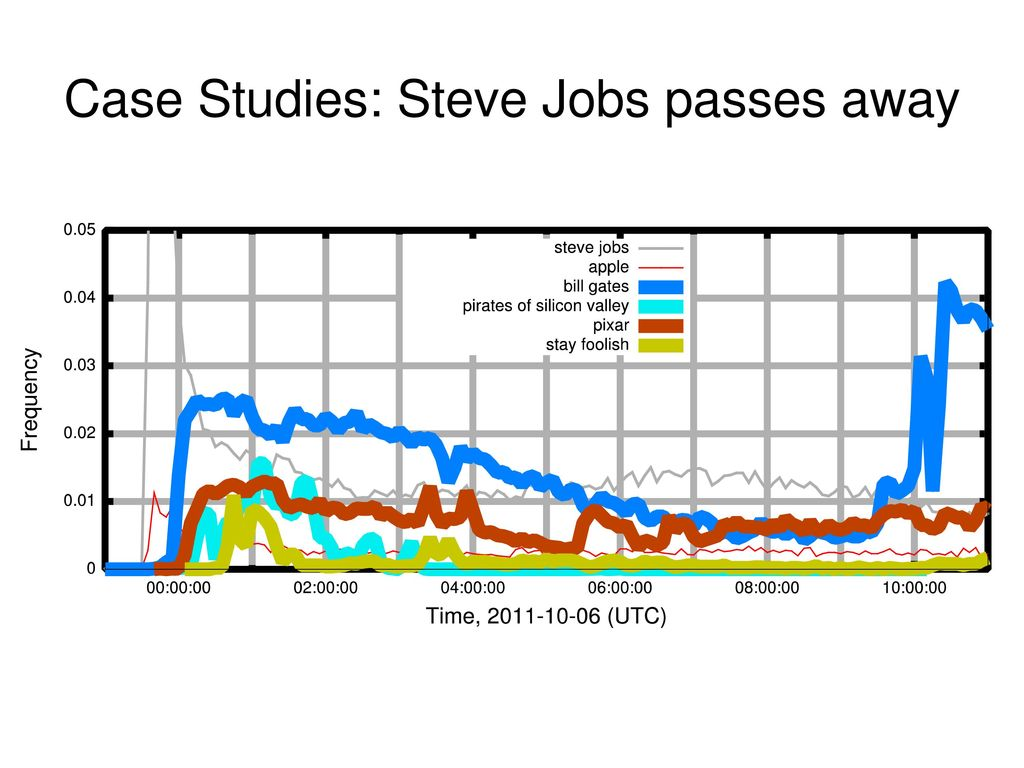 Case Studies: Steve Jobs passes away