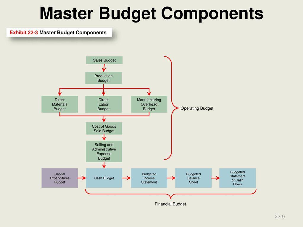 Niedlich Geschäftsjahr Budgetvorlage Ideen - Entry Level Resume ...