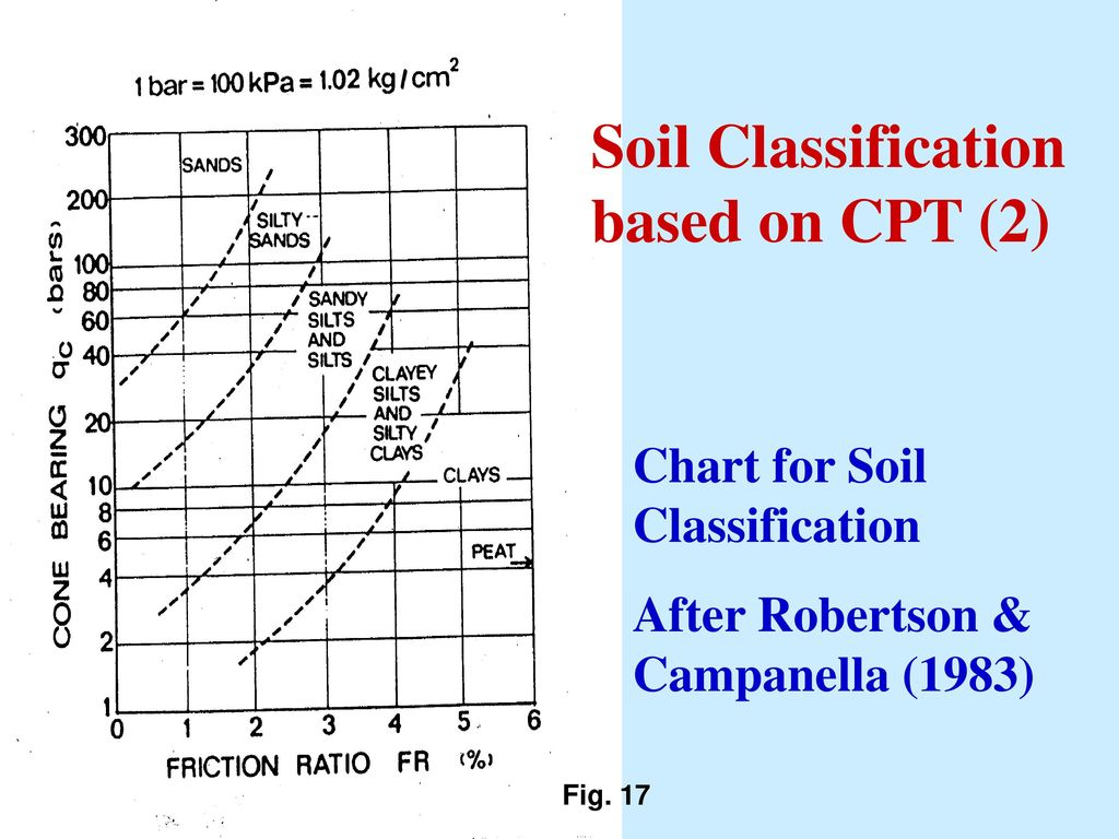 Monday 2 in situ testing soil characterization ppt download for Soil grading