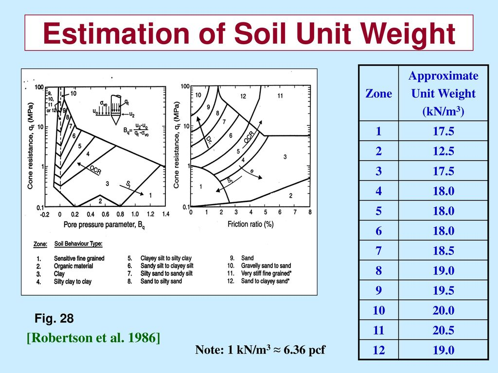 Monday 2 in situ testing soil characterization ppt download for Soil unit weight