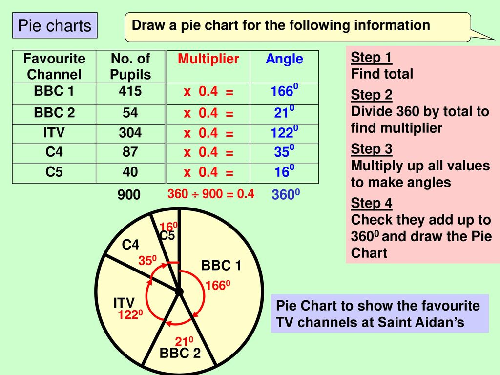 Mathematics higher tier handling data gcse revision ppt download 6 pie charts draw nvjuhfo Image collections