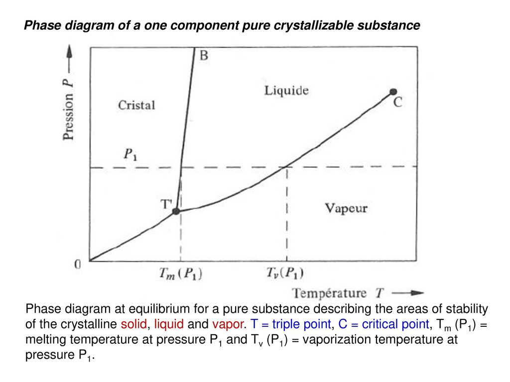 Alloys phase diagrams ppt download phase diagram of a one component pure crystallizable substance pooptronica
