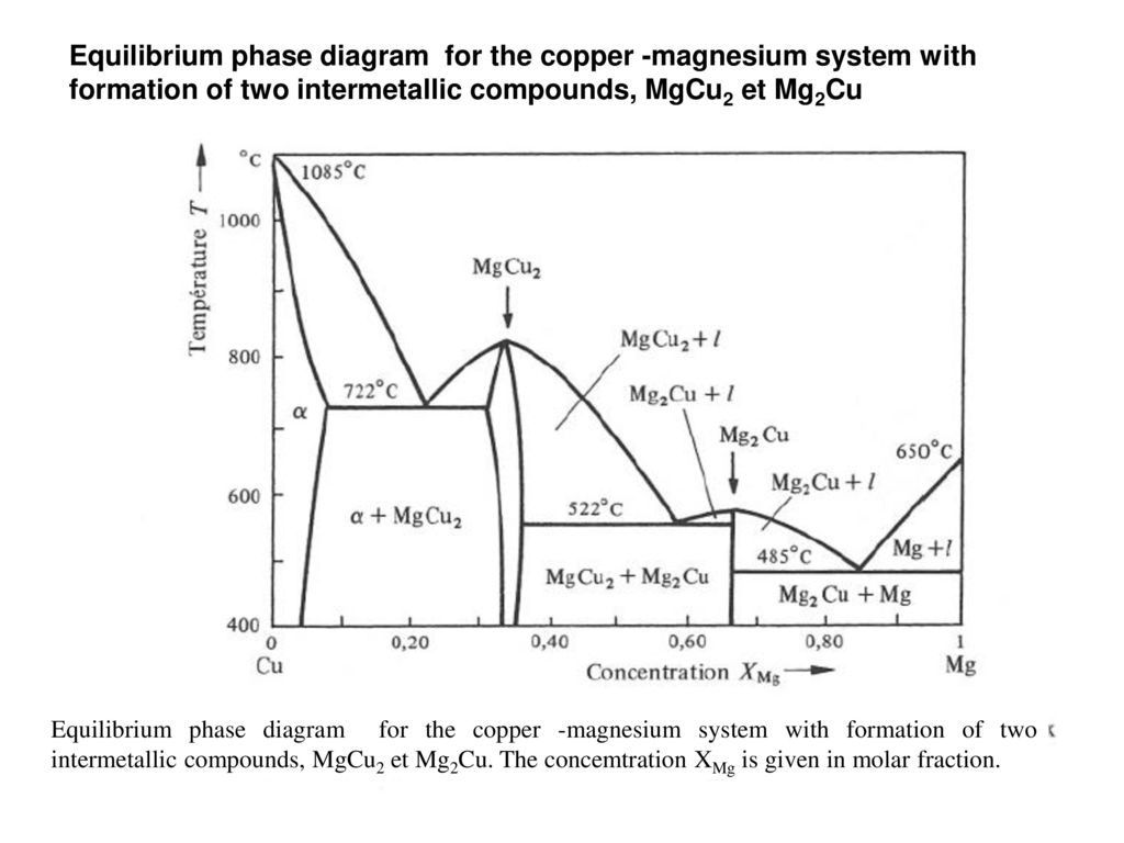 Alloys phase diagrams ppt download equilibrium phase diagram for the copper magnesium system with formation of two intermetallic compounds pooptronica