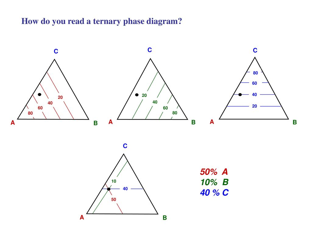 Ternary Diagram Range - 0425