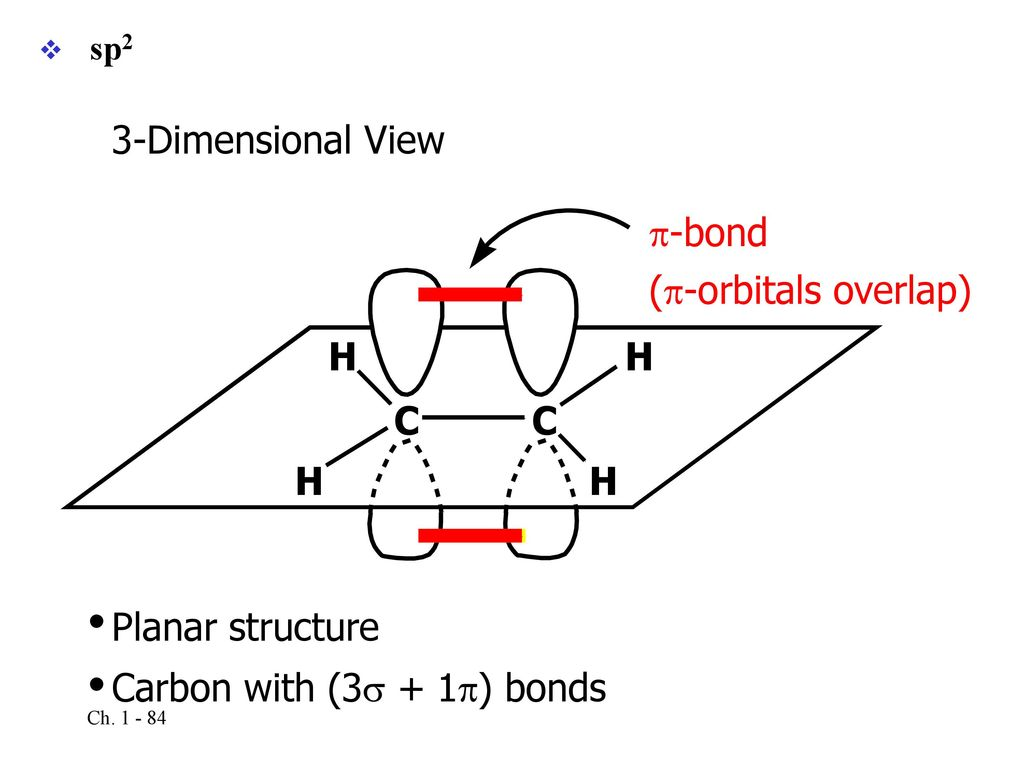 Structural theory central premises ppt download 83 the structure of ethene ethylene sp2 hybridization pooptronica Choice Image