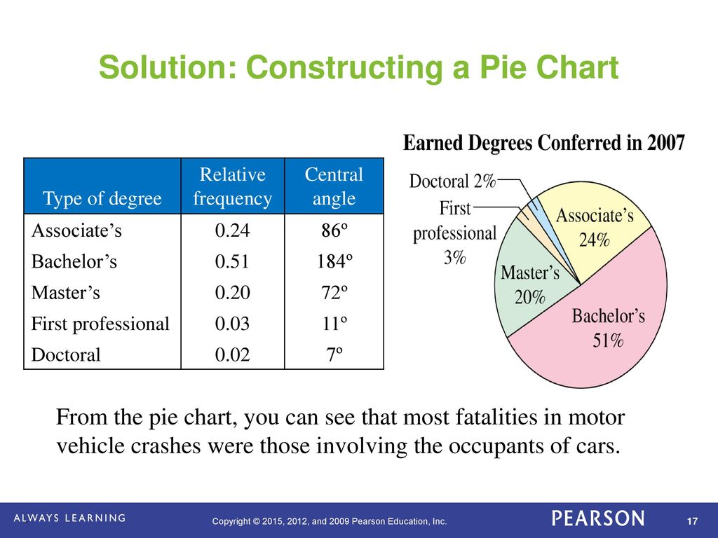 Chapter 2 descriptive statistics ppt download solution constructing a pie chart geenschuldenfo Image collections
