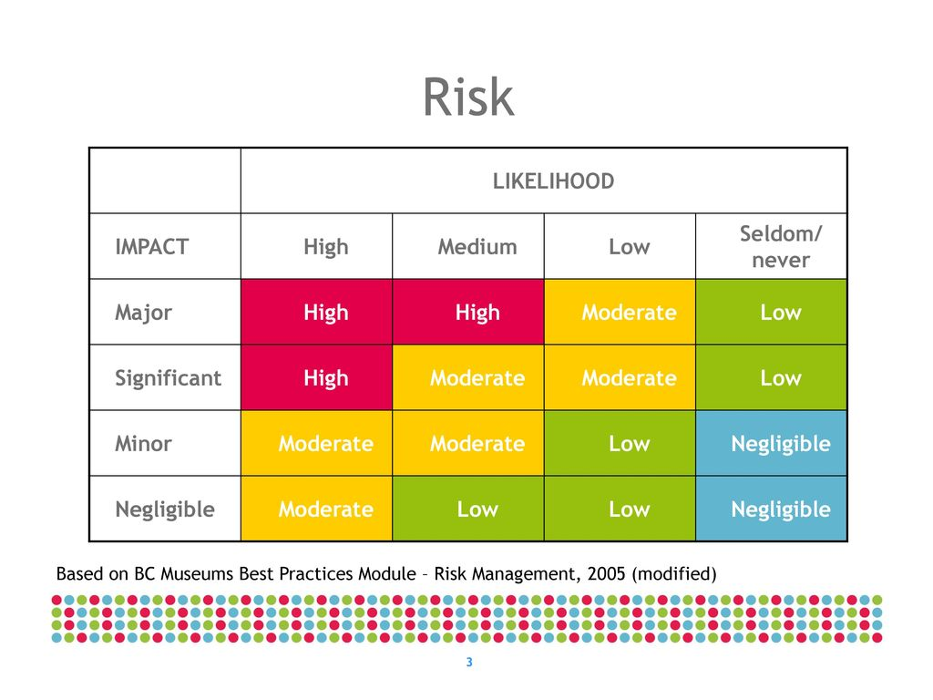 worksheet Land Navigation Risk Assessment Worksheet it threat and risk assessment overview ppt download 3 likelihood