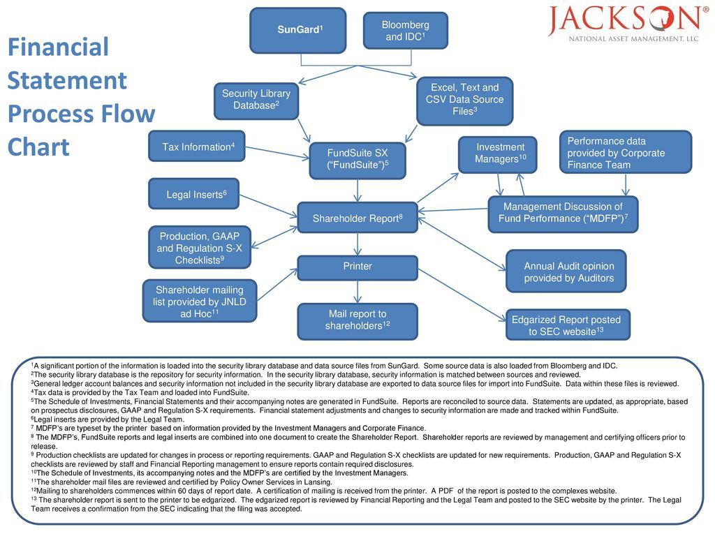 Financial reporting overview ppt download financial statement process flow chart geenschuldenfo Images