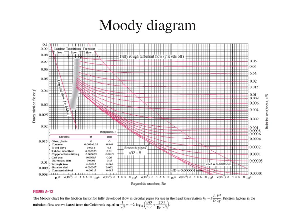 Viscous flow in ducts ppt download 45 moody diagram ccuart Image collections