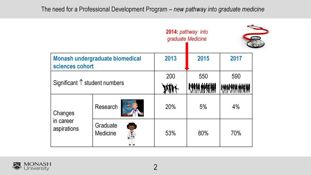 how to get into graduate medicine