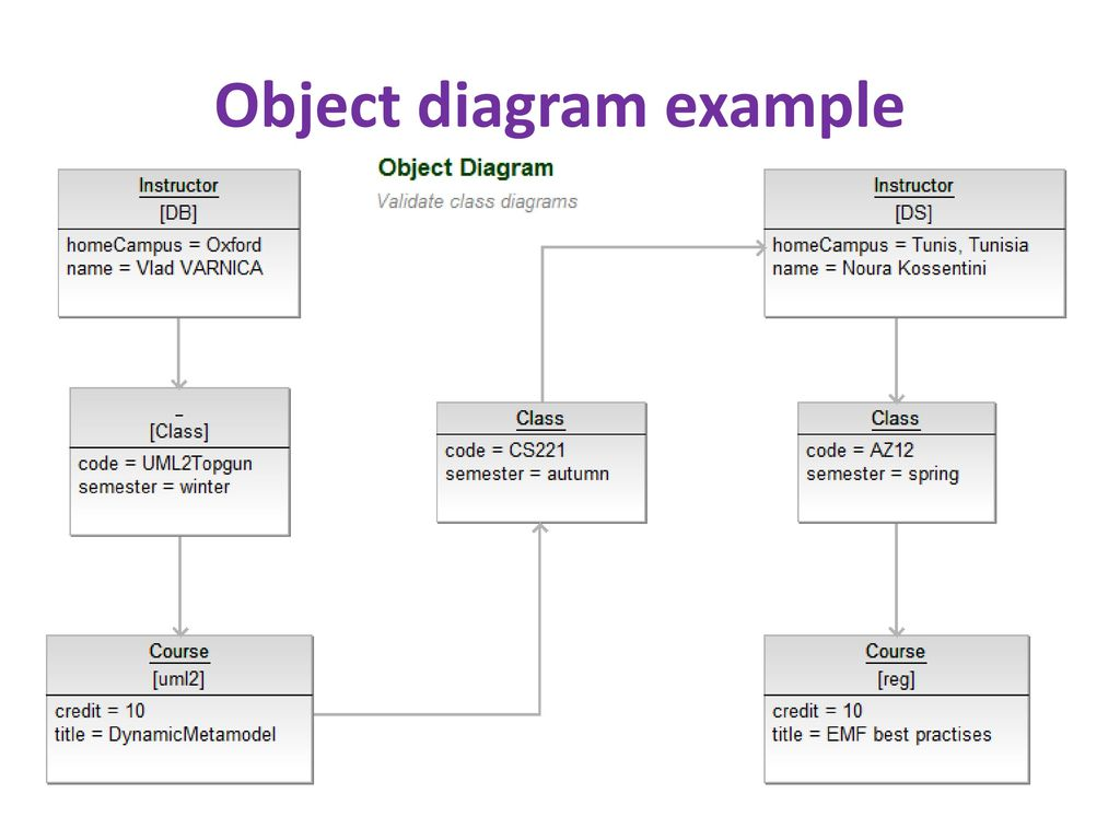 Design and uml class diagrams ppt download object diagram class diagram ccuart Gallery