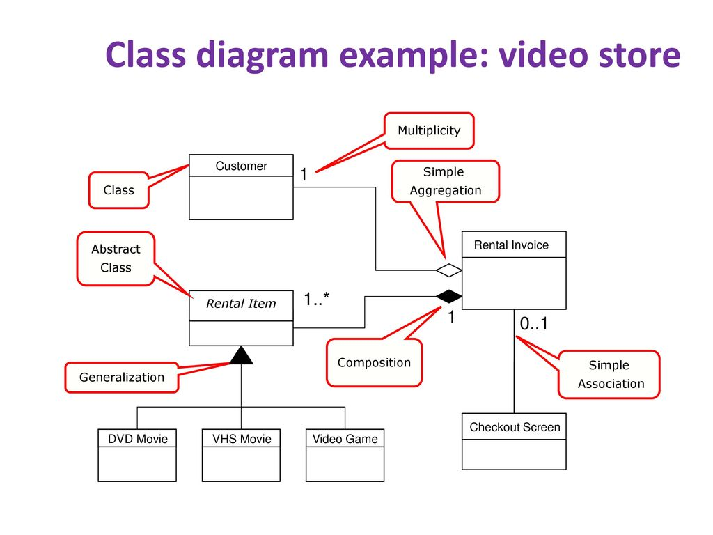 Design and uml class diagrams ppt download 26 class diagram voters ccuart Gallery