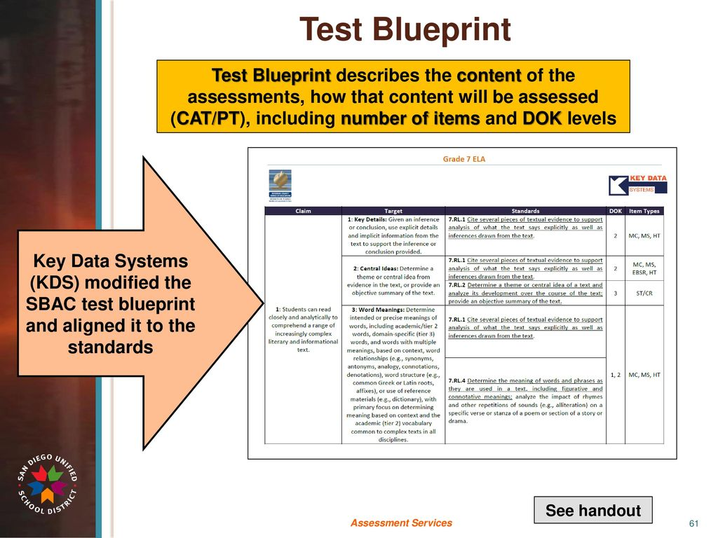 2017 caaspp post test workshop using assessment results to inform test blueprint malvernweather Choice Image