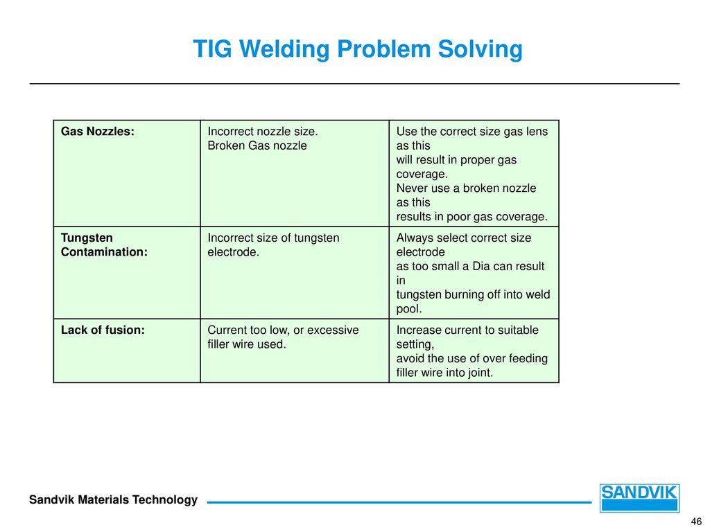 Mig Welding Troubleshooting Image collections - Free ...