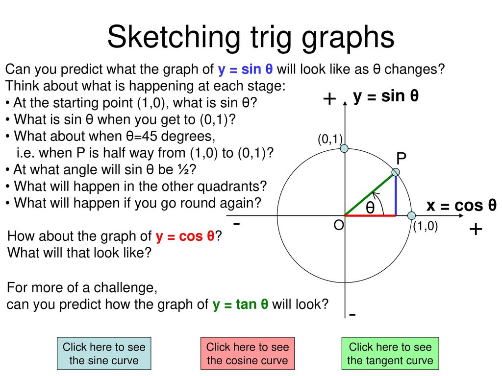 Introduction to trigonometry ppt download sketching trig graphs y sin p x cos pooptronica Choice Image