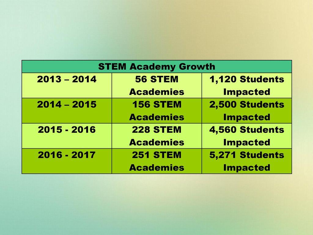5 STEM ...