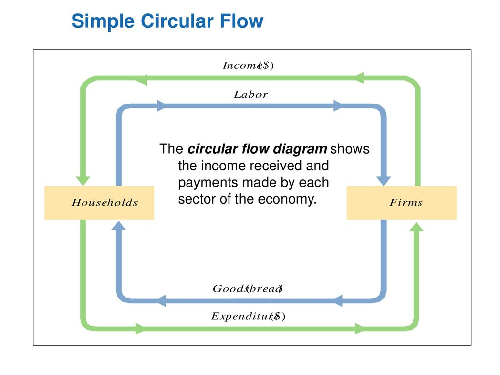 macroeconomics circular flow of economics Introduction to macroeconomics, definitions, circular flow and the business cycle summarized labels: circular flow, econ help, macroeconomics this post briefly goes over common vocabulary and definitions for the first chapters of an intro to macroeconomics course, introduces the circular flow of payments graph, the business cycle, common.