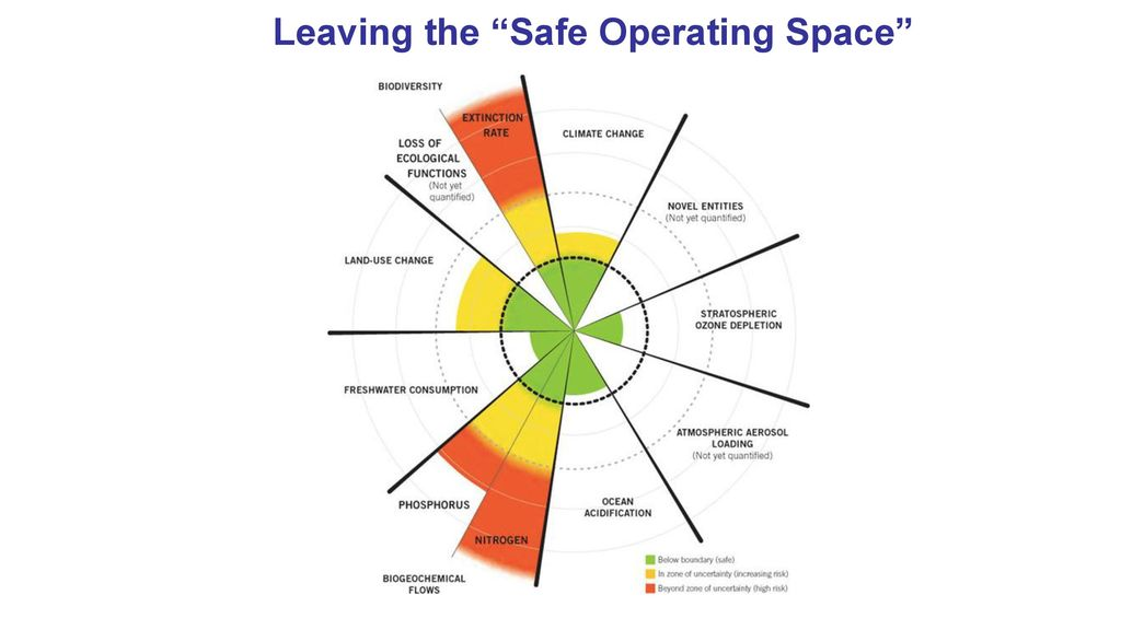 safe operating space