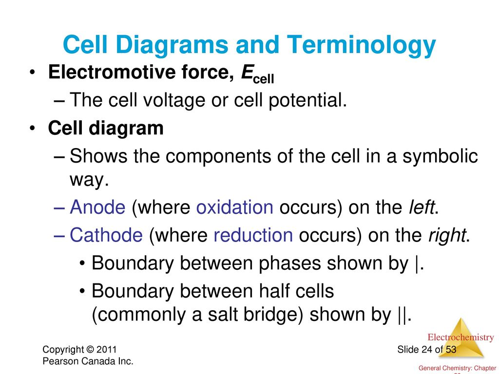 how to remember anode and cathode